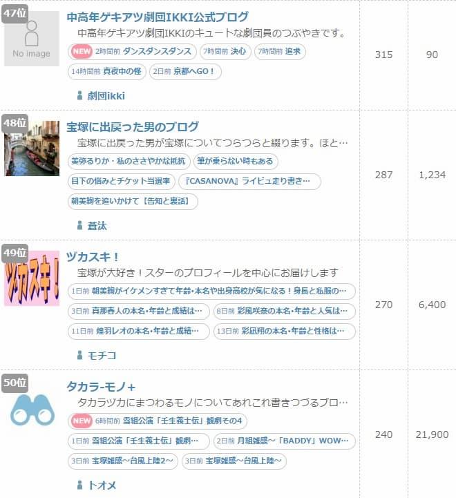 ブログ村 演劇・ダンスカテゴリー ランキング50位