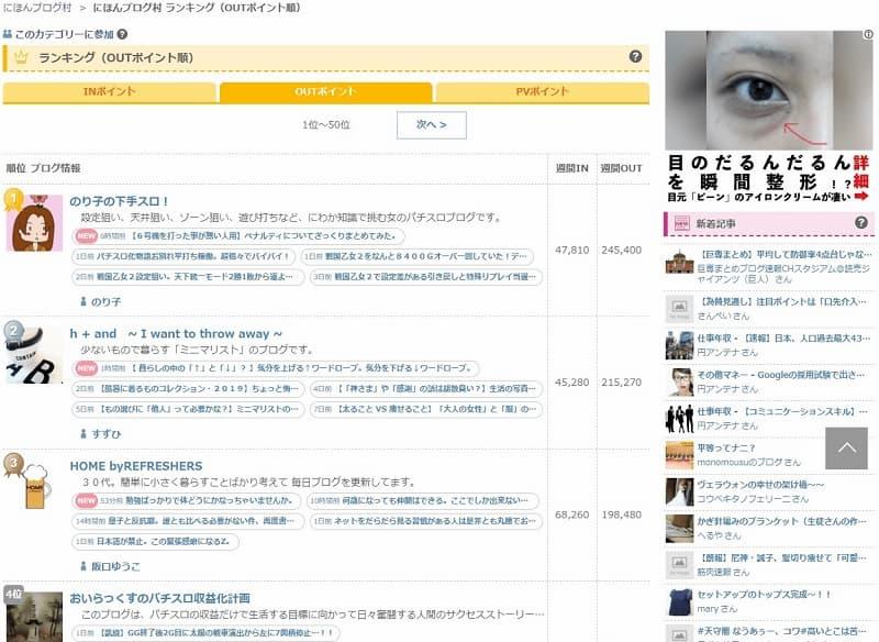 ブログ村 総合ランキング(OUTポイント)1位