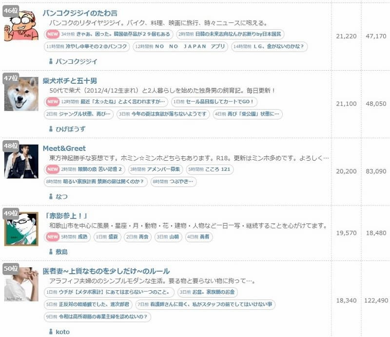 ブログ村 総合ランキング(INポイント)50位