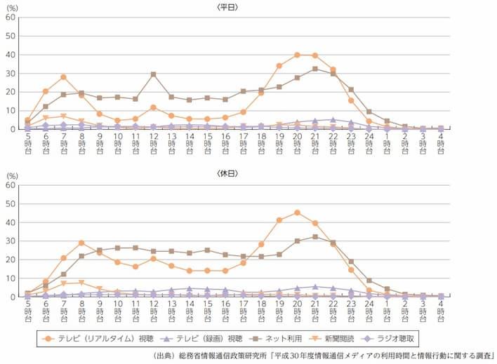 時間帯別インターネット利用率(総務省 令和元年版 情報通信白書)