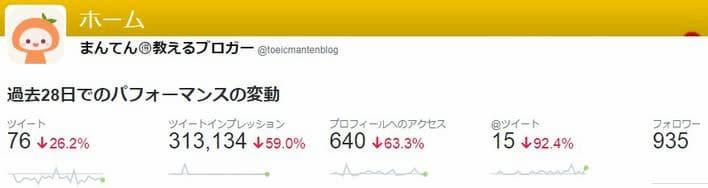 Twitter(ツイッター)アナリティクスのホーム画面