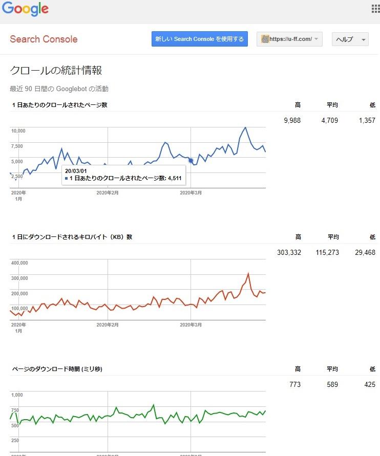 Google Search Console、クロールの統計情報
