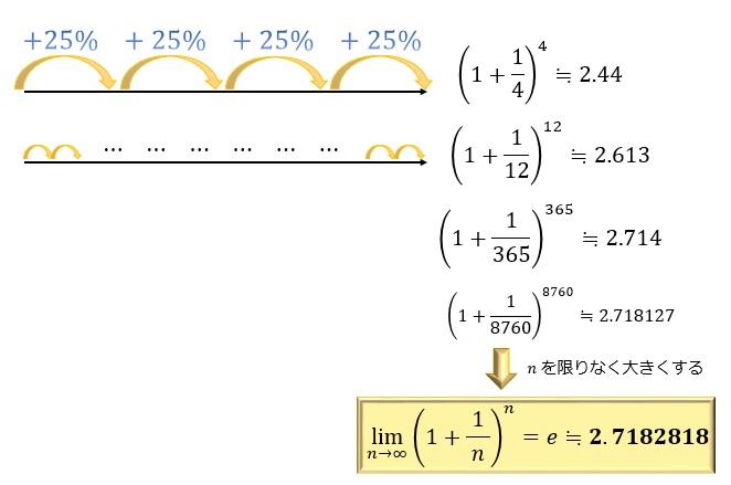 e(ネイピア数)の定義